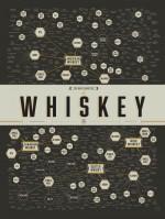 WhiskyChart